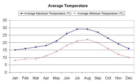 Clima y temperaturas en Ibiza